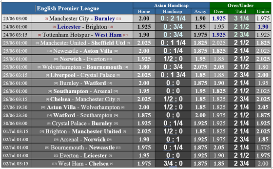 Lịch thi đấu giải Ngoại hạng Anh vỏng 31, ngày 24-6: Man United, Wolves chay đua vào tốp 4 ảnh 1