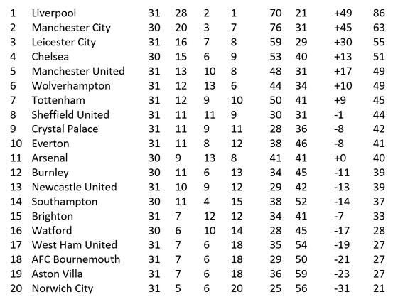 Kết  quả và bảng xếp hạng Premier League vòng 31, ngày 25-6 ảnh 1