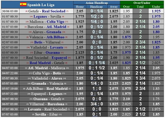 Lịch thi đấu La Liga vòng 33 ngày 1-7: Atletico Madrid quyết ngáng chân Barcelona ảnh 1