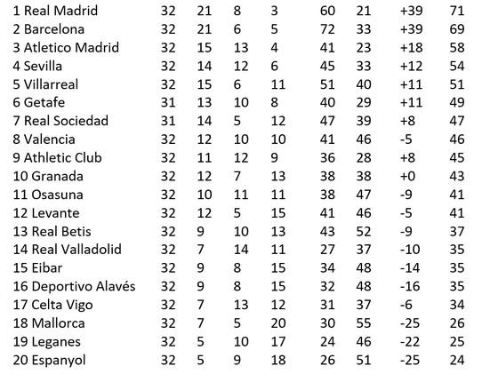 Lịch thi đấu La Liga vòng 33 ngày 1-7: Atletico Madrid quyết ngáng chân Barcelona ảnh 2