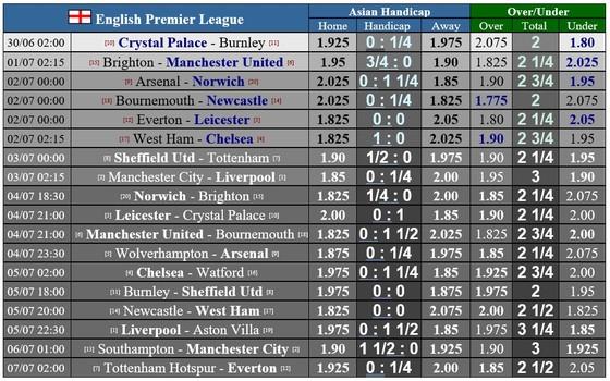 Lịch thi đấu giải Premier League vòng 32 ngày 1-7: Man City quyết thắng Liverpool vì danh dự ảnh 1
