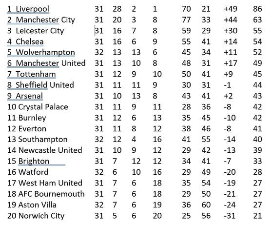 Lịch thi đấu giải Premier League vòng 32 ngày 1-7: Man City quyết thắng Liverpool vì danh dự ảnh 2