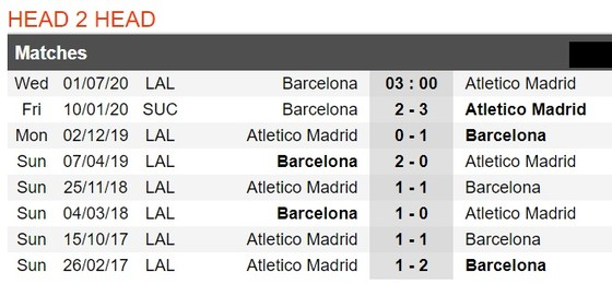 Barcelona - Atletico Madrid: Messi đối đầu kẻ chọc gậy bánh xe ảnh 1