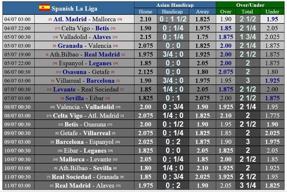 Lịch thi đấu La Liga ngày 4-7, vòng 34: Madrid liệu có vấp ngã ở Bilbao ảnh 1