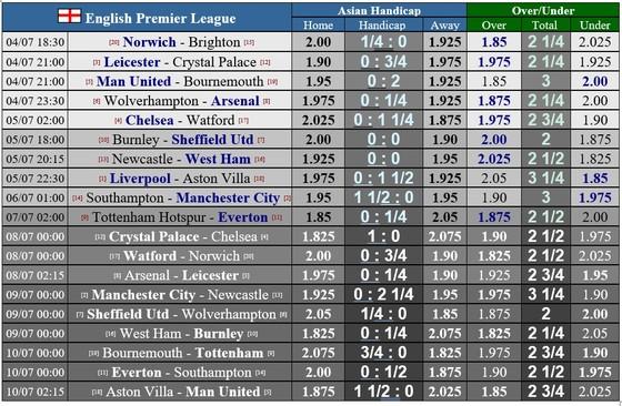 Lịch thi đấu Premier League vòng 33, ngày 4-7: Man United quyết bám đuổi Chelsea ảnh 1