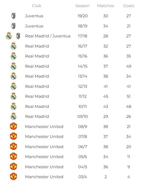 Sút thắng quả phạt đầu tiên cho Juventus, Ronaldo lập thêm 1 kỷ lục ghi bàn ở châu Âu ảnh 1
