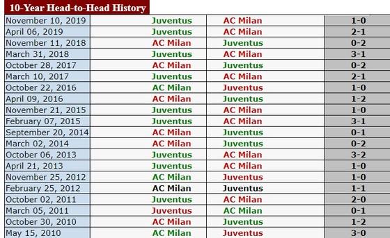 AC Milan – Juventus: Phong tỏa Ronaldo, cản lối Lão Phu nhân ảnh 2