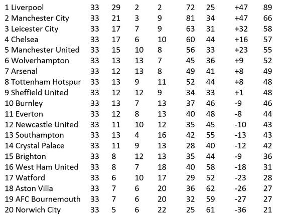 Lịch thi đấu Premier League vòng 34 ngày 8 và 9-7: Chelsea qua mặt Leicester ảnh 2