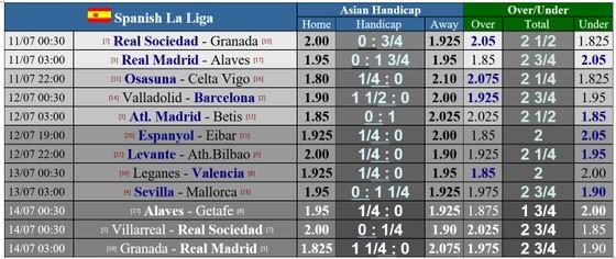 Lịch thi đấu La Liga ngày 11 và 12-7: Căng thẳng cuộc đua Real Madrid, Barca ảnh 1