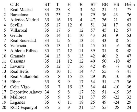 Lịch thi đấu La Liga ngày 11 và 12-7: Căng thẳng cuộc đua Real Madrid, Barca ảnh 2