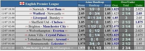 Lịch thi đấu Premier League ngày 11 và 12-7: Man.United chờ Chelsea vấp ngã ảnh 1