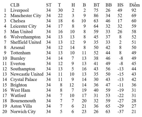 Lịch thi đấu Premier League ngày 11 và 12-7: Man.United chờ Chelsea vấp ngã ảnh 2