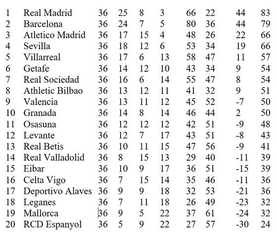 Lịch thi đấu La Liga vòng 37, ngày 16-7: Real Madrid đăng quang vô địch ảnh 2