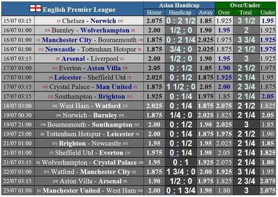 Lịch thi đấu Ngoại hạng Anh, vòng 36, ngày 16-7: Man United và Leicester quyết thắng ảnh 1