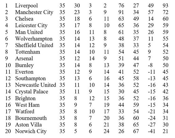 Lịch thi đấu Ngoại hạng Anh, vòng 36, ngày 16-7: Man United và Leicester quyết thắng ảnh 2
