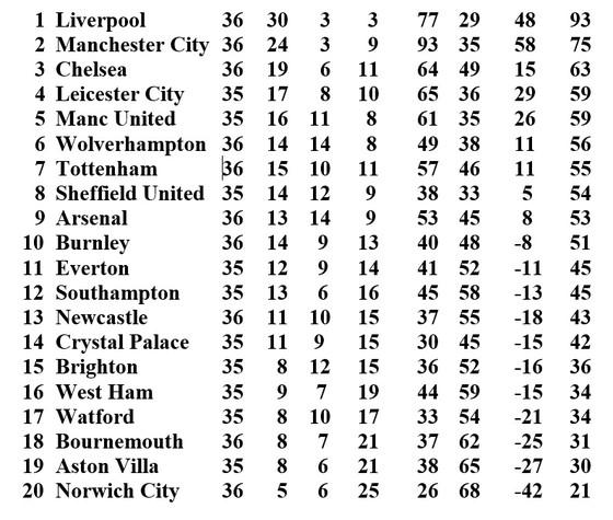 Kết quả và xếp hạng Ngoại hạng Anh vòng 36: Arsenal thắng ngược Liverpool ảnh 1