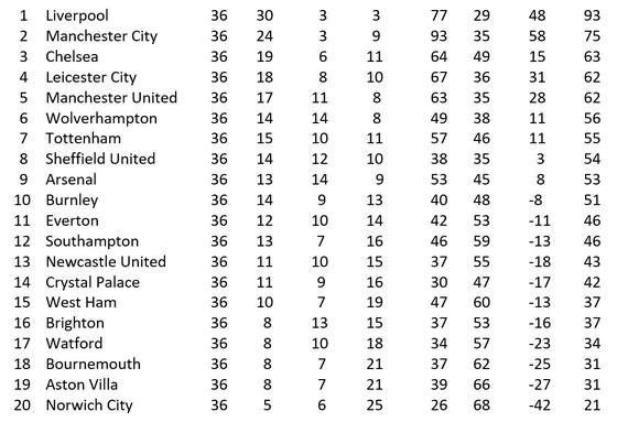 Lịch thi đấu Ngoại hạng Anh, vòng 37, ngày 18 và 19-7: Tottenham giúp Man United cản lối Leicester ảnh 2
