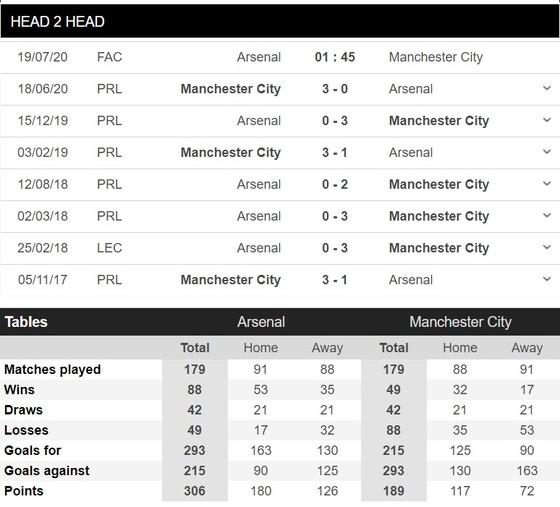 Arsenal – Manchester City: Pháo thủ mơ làm chuyện động trời ảnh 1