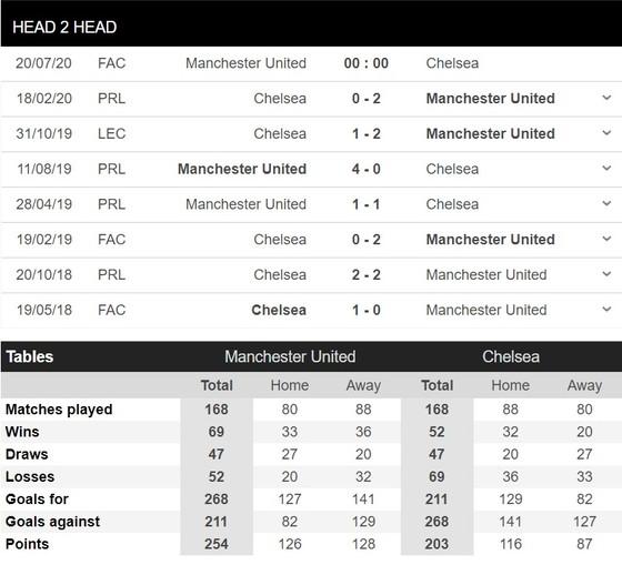 Manchester United – Chelsea: Lampard e ngại hàng công Quỷ đỏ - Rashford, Martial và Greenwood ảnh 1