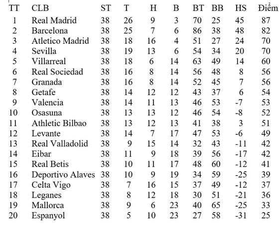 Kết quả và xếp hạng giải Liga, vòng 38 chung cuộc: Hòa Real Madrid, Leganbes xuống hạng ảnh 1