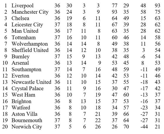 Kết quả và xếp hạng giải Ngoại hạng Anh, vòng 37: Hạ gục Leicester, Tottenham giúp Man United một tay ảnh 1