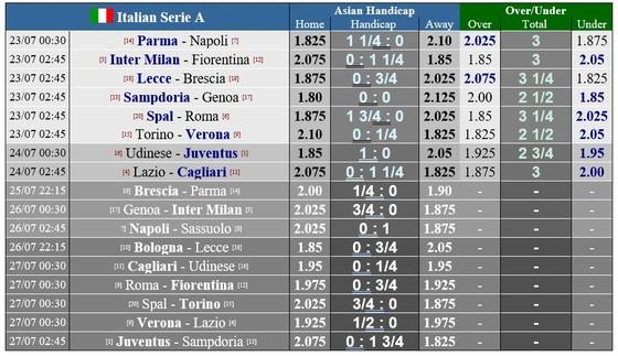 Lịch thi đấu Serie A vỏng 35, ngày 23 và 24-7: Roma và Napoli bám theo Milan ảnh 1