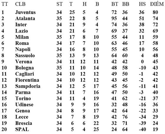 Lịch thi đấu Serie A vỏng 35, ngày 23 và 24-7: Roma và Napoli bám theo Milan ảnh 2