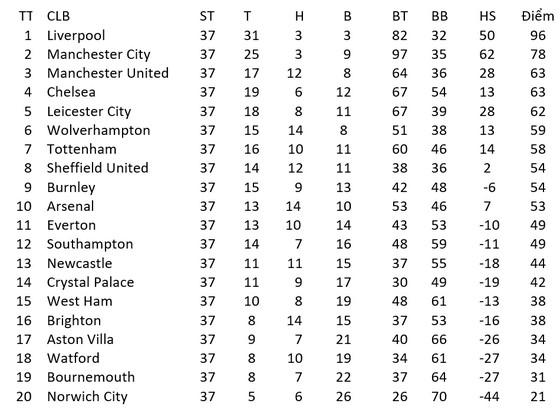 Kết quả và xếp hạng giải Ngoại hạng Anh, vòng 37 ngày 22-7: Man United vấp ngã, Liverpool hạ Chelsea ảnh 1