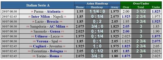 Lịch thi đấu Serie A vòng 37, ngày 29-7: Inter, Atalanta và Lazio ganh đua tốp 4 ảnh 1