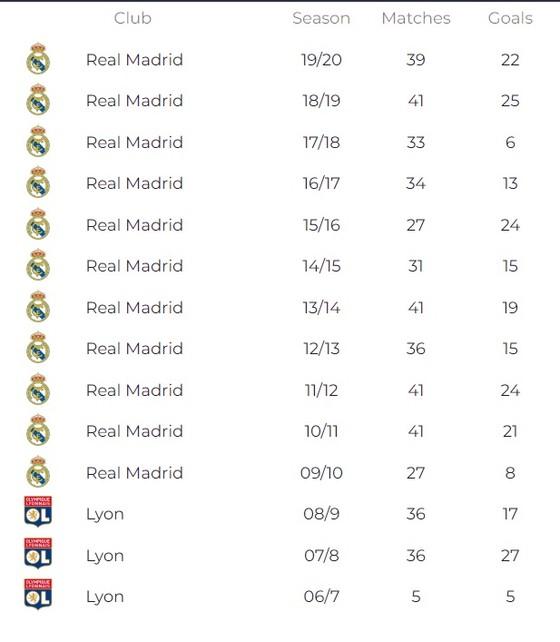 Sao Real Madrid luôn mơ giành Quả bóng Vàng ảnh 1