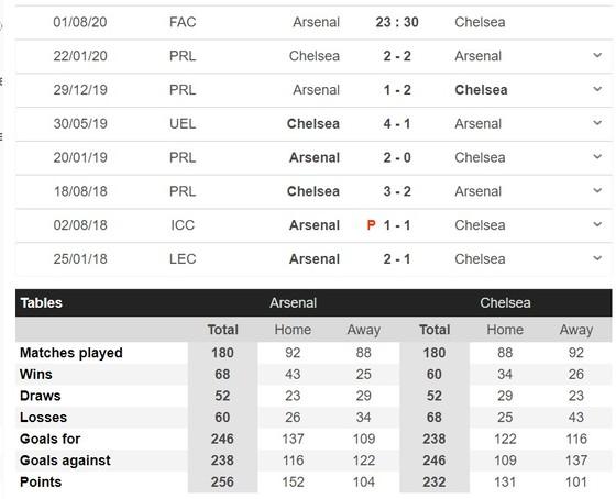 Arsenal – Chelsea: Pháo thủ sẽ gây sốc ở Wembley ảnh 1