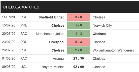 Arsenal – Chelsea: Pháo thủ sẽ gây sốc ở Wembley ảnh 3