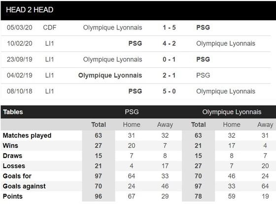 Lyon đã có kế hoạch đánh bại PSG dù có hay không Mbappe ảnh 2