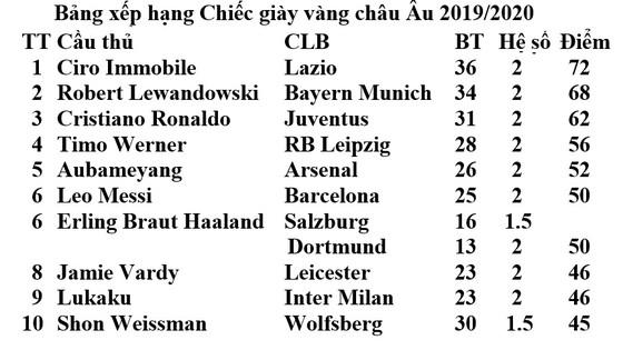 Ciro Immobile làm nên lịch sử, cân bằng kỷ lục Serie A, đoạt luôn Chiếc giày vàng châu Âu ảnh 2