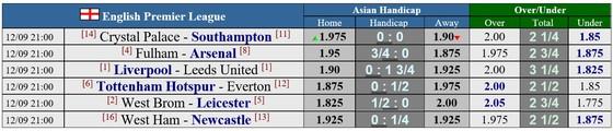 Công bố lịch thi đấu Premier League 2020-2021: Liverpool tiếp Leeds ngày khai mạc, Arsenal đụng độ Fulham ảnh 2
