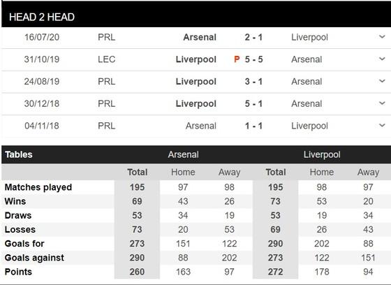 Lịch thi đấu trận khai mùa Community Shield ngày 29-8: Arsenal thách thức Liverpool ảnh 1