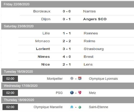 Lịch thi đấu Ligue 1, vòng 2 ngày 29-8: Khi Lyon và PSG xuất trận ảnh 2