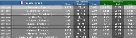 Lịch thi đấu vòng 2 Ligue 1 ngày 12-9: Marseille âm mưu quật ngã PSG ảnh 1