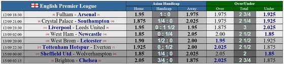Lịch thi đấu Ngoại hạng Anh, vòng 1 ngày 12-9: Dự đoán của các chuyên gia  ảnh 1