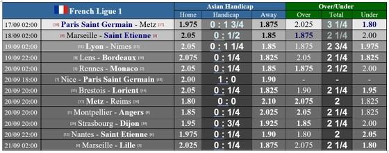 Lịch thi đấu Ligue 1 ngày 17-9: PSG tìm kiếm chiến thắng đầu mùa ảnh 2