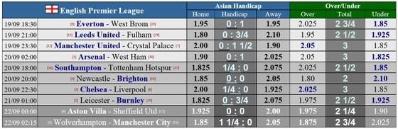Lịch thi đấu Ngoại hạng Anh, vòng 2 ngày 19-9: Chelsea đụng độ Liverpool ảnh 1
