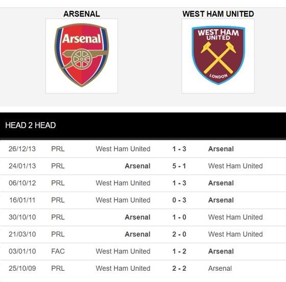 Dự đoán Arsenal - West Ham: Arteta thừa thắng xông lên ảnh 2