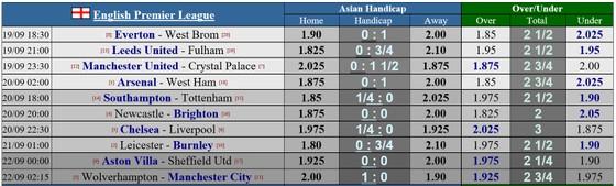 Dự đoán Arsenal - West Ham: Arteta thừa thắng xông lên ảnh 1