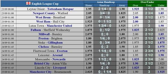 Lịch thi đấu Cúp Liên đoàn Anh: Bầy cáo Leicester cản lối Arsenal ảnh 1