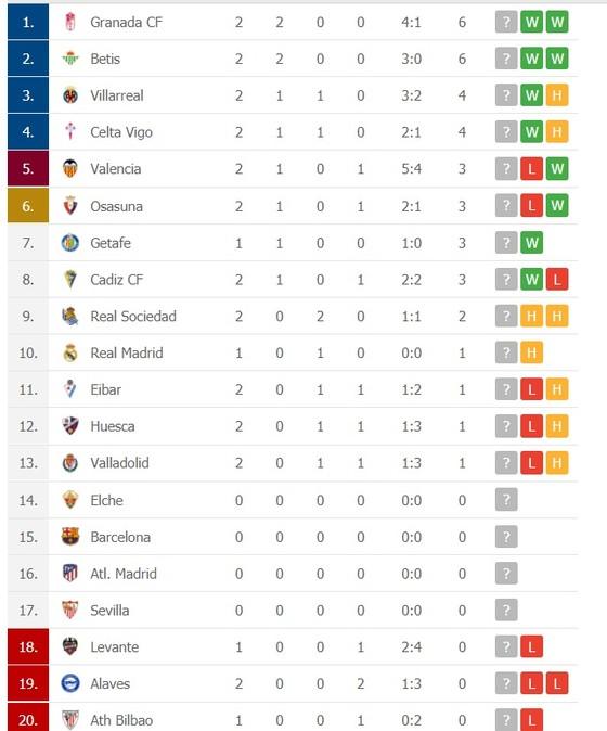 Lịch thi đấu La Liga, vòng 3, ngày 24-9: Barca nhấn chìm Tàu ngầm vàng, Real Madrid mạo hiểm đến Betis. ảnh 2