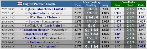 Lịch thi đấu Premier League vòng 3: Quỷ đỏ đi săn Mồng biển ảnh 1
