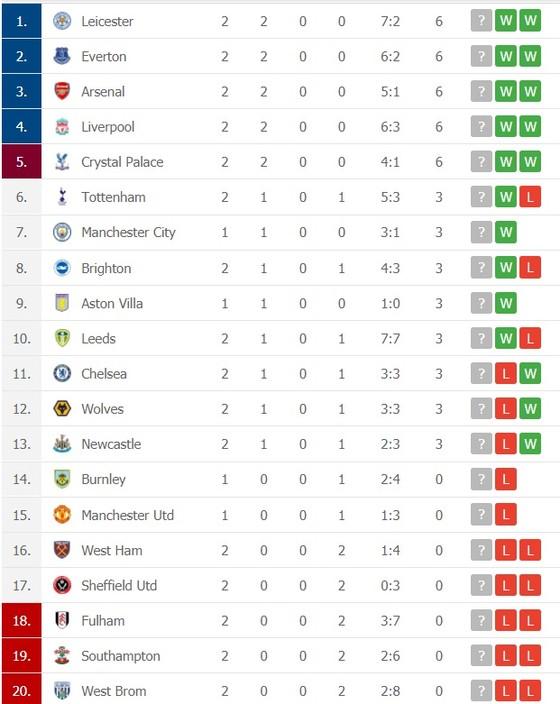 Dự đoán Brighton - Manchester United: Trận cầu buộc phải thắng của Quỷ đỏ ảnh 2