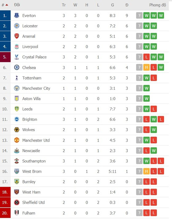 Kết quả Vòng 3 Ngoại hạng Anh ngày 27-9: Everton lên đầu bảng, Chelsea suýt thua ảnh 1