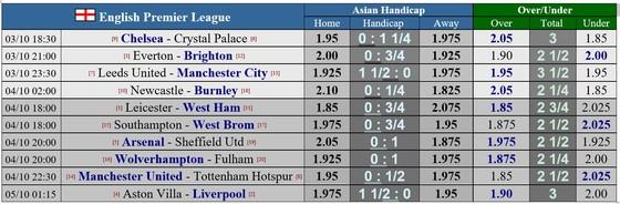 Lịch thi đấu vòng 4 Premier League ngày 3-10: Jose Mourinho gặp lại Man United ảnh 1