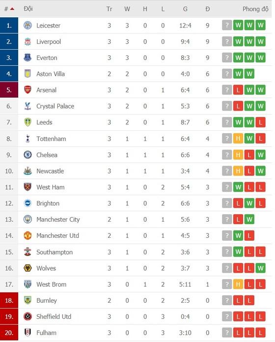 Lịch thi đấu vòng 4 Premier League ngày 3-10: Jose Mourinho gặp lại Man United ảnh 2